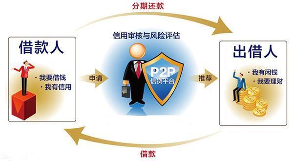 姚从刚:P2P监管与整治,投资者≠旁观者