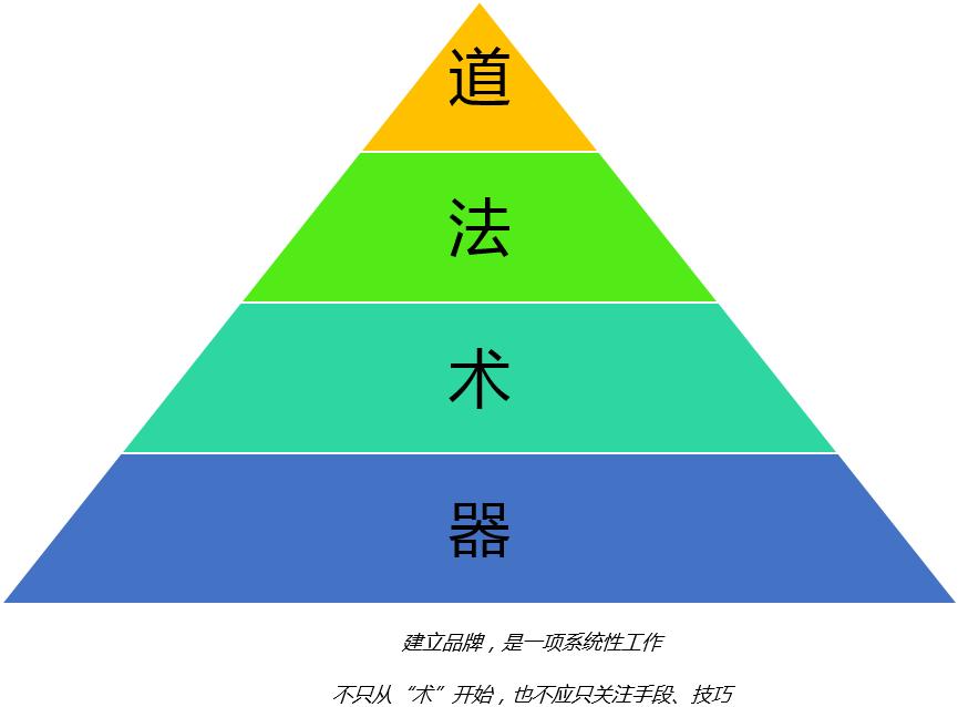 姚从刚谈品牌(三):建立品牌的方法论——道法术器
